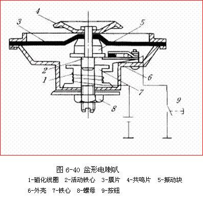 盆形电喇叭 如图6-40所示为盆形电喇叭的结构.